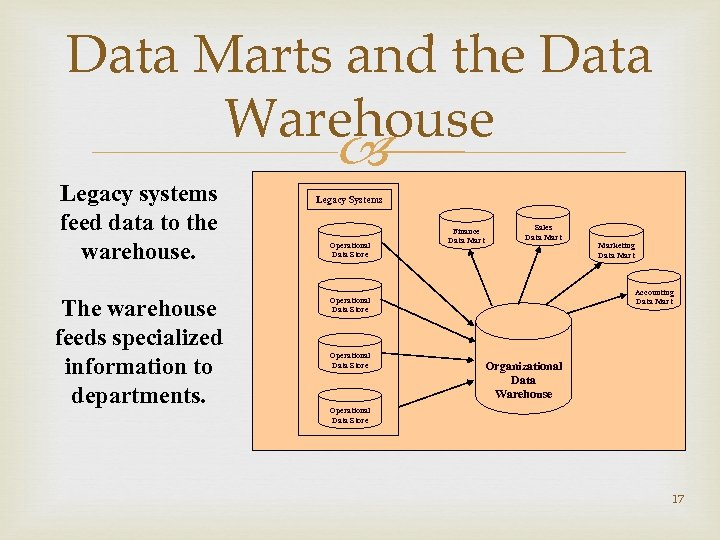 Data Marts and the Data Warehouse Legacy systems feed data to the warehouse. The