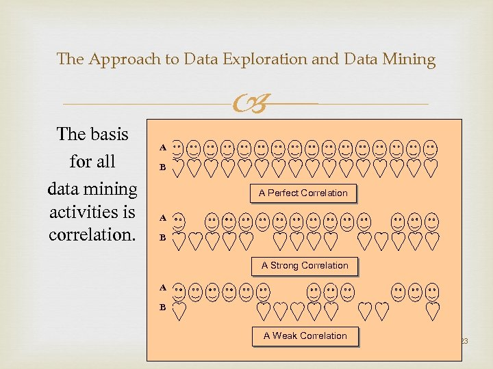 The Approach to Data Exploration and Data Mining The basis for all data mining