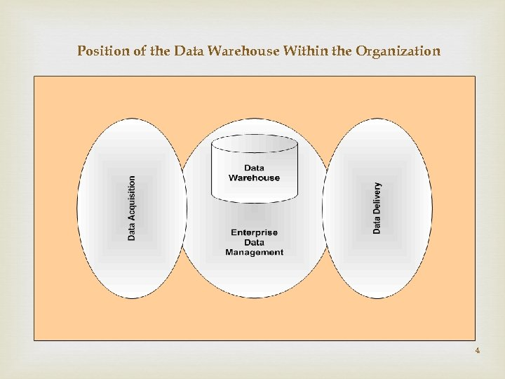 Position of the Data Warehouse Within the Organization 4