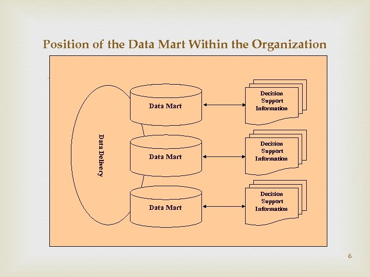 Position of the Data Mart Within the Organization Data Delivery Data Mart Decision Support
