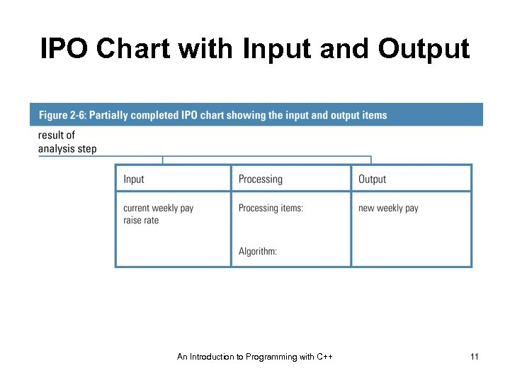 IPO Chart with Input and Output An Introduction to Programming with C++ 11