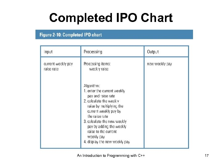 Completed IPO Chart An Introduction to Programming with C++ 17