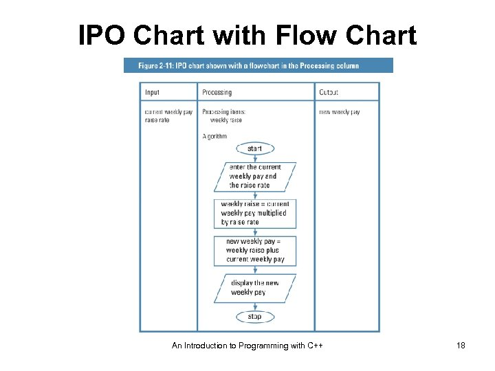 IPO Chart with Flow Chart An Introduction to Programming with C++ 18