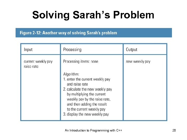 Solving Sarah's Problem An Introduction to Programming with C++ 20