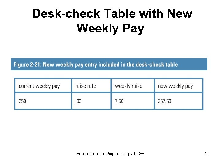 Desk-check Table with New Weekly Pay An Introduction to Programming with C++ 24