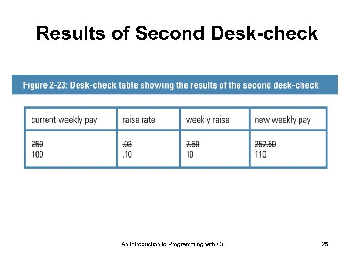 Results of Second Desk-check An Introduction to Programming with C++ 25