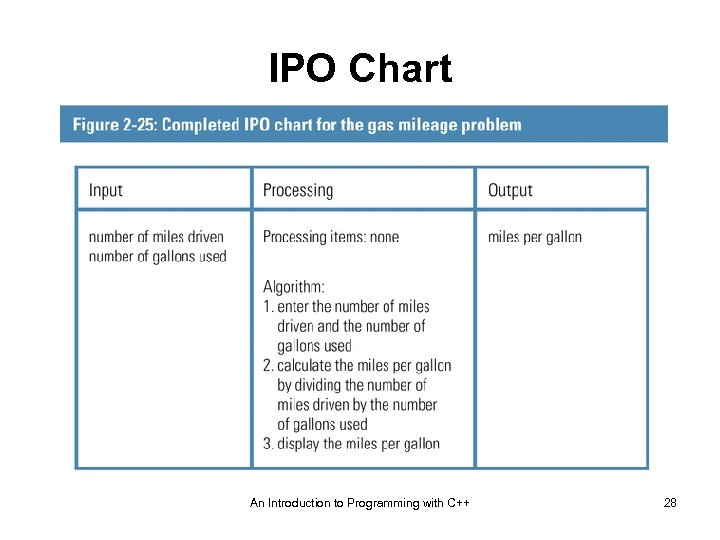 IPO Chart An Introduction to Programming with C++ 28