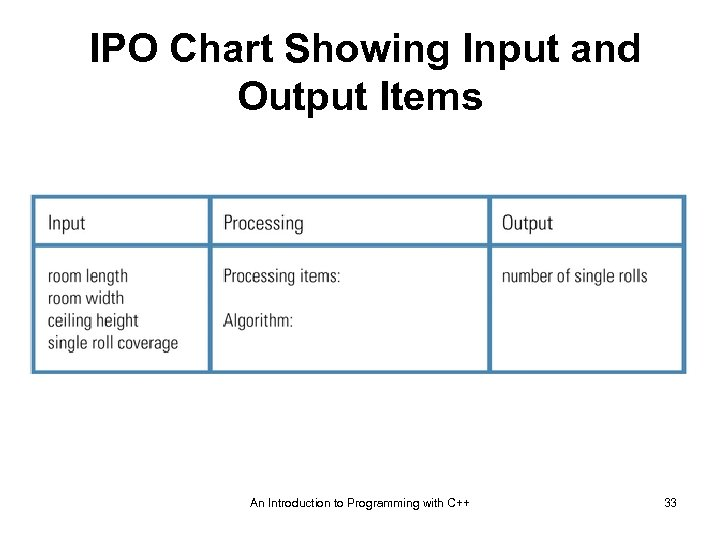 IPO Chart Showing Input and Output Items An Introduction to Programming with C++ 33