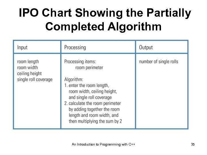 IPO Chart Showing the Partially Completed Algorithm An Introduction to Programming with C++ 35