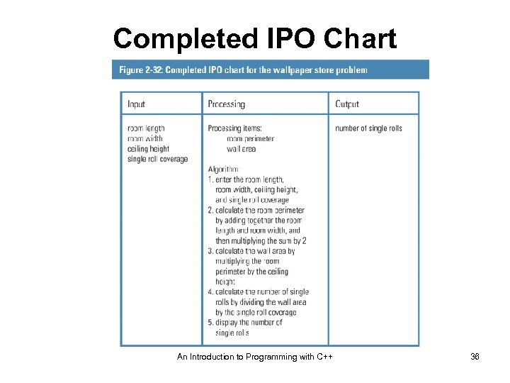 Completed IPO Chart An Introduction to Programming with C++ 36