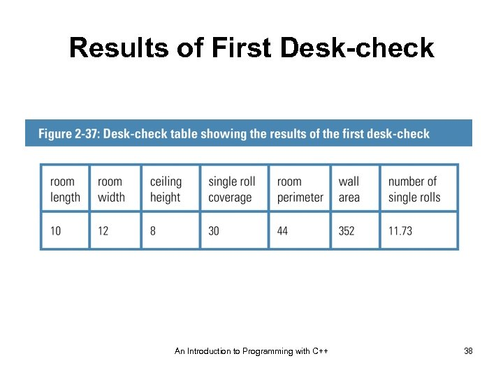 Results of First Desk-check An Introduction to Programming with C++ 38