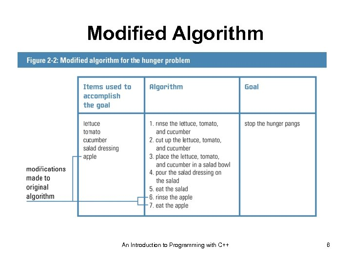 Modified Algorithm An Introduction to Programming with C++ 6