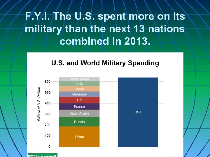 F. Y. I. The U. S. spent more on its military than the next