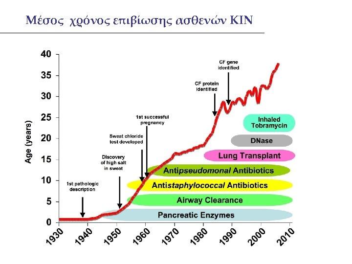 Μέσος χρόνος επιβίωσης ασθενών ΚΙΝ