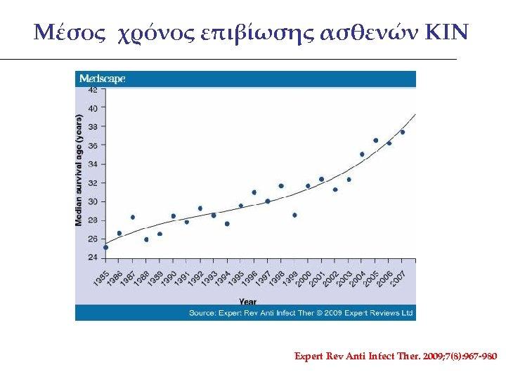 Μέσος χρόνος επιβίωσης ασθενών ΚΙΝ Expert Rev Anti Infect Ther. 2009; 7(8): 967 -980