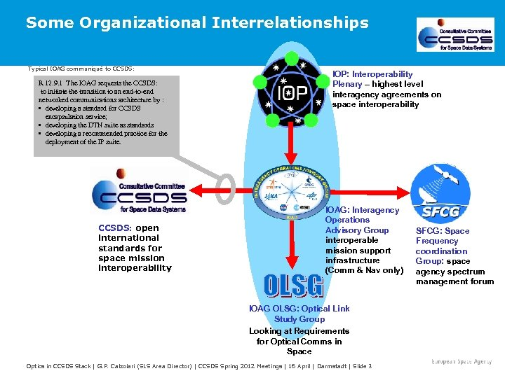 Some Organizational Interrelationships Typical IOAG communiqué to CCSDS: R 12. 9. 1 The IOAG