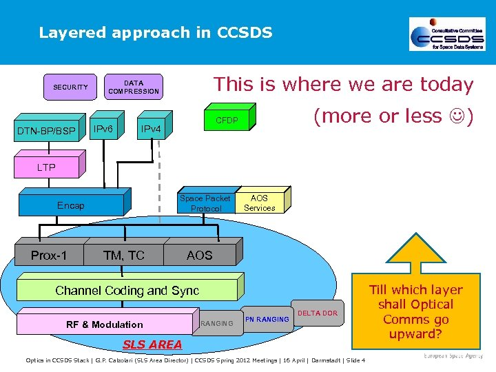 Layered approach in CCSDS SECURITY DTN-BP/BSP This is where we are today DATA COMPRESSION