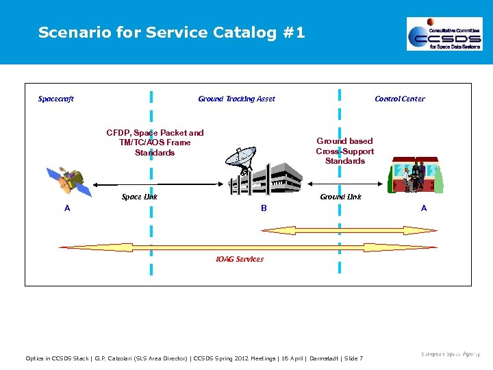 Scenario for Service Catalog #1 Spacecraft Ground Tracking Asset CFDP, Space Packet and TM/TC/AOS