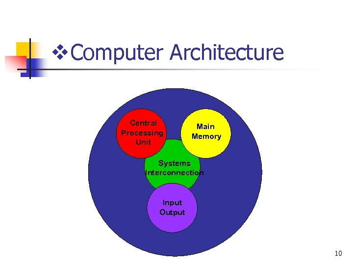v. Computer Architecture Central Processing Unit Main Memory Systems Interconnection Input Output 10