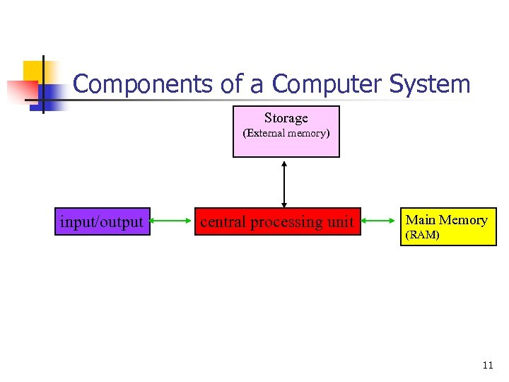 Components of a Computer System Storage (External memory) input/output central processing unit Main Memory