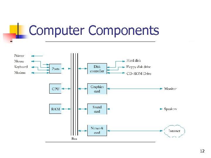 Computer Components 12