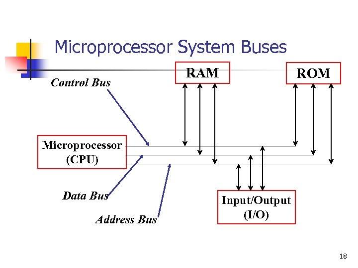 Microprocessor System Buses Control Bus RAM ROM Microprocessor (CPU) Data Bus Address Bus Input/Output