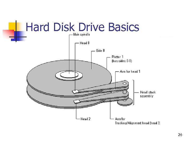 Hard Disk Drive Basics 26