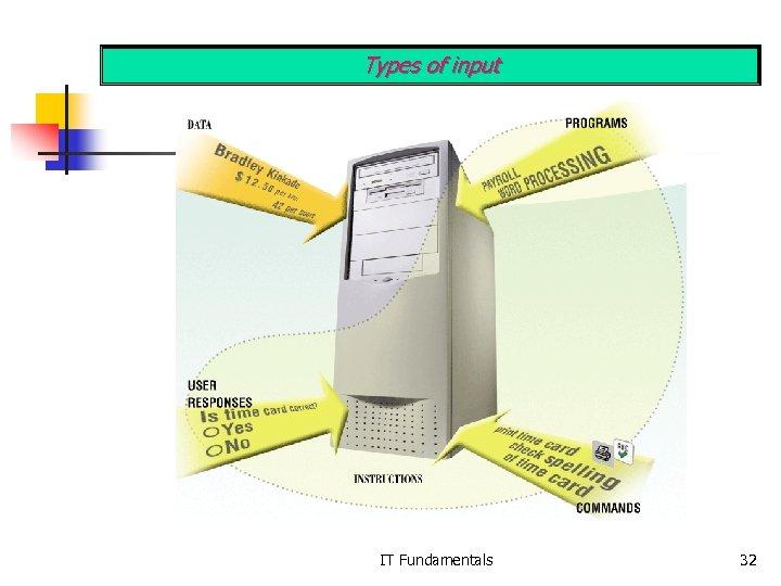 Types of input IT Fundamentals 32