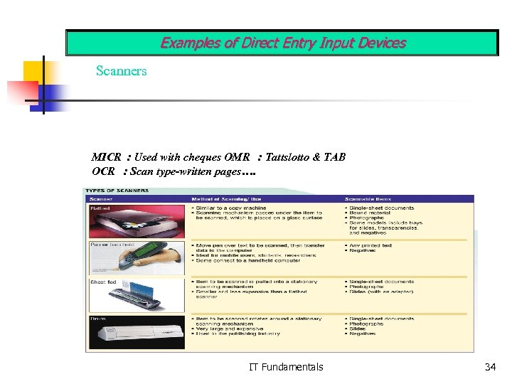 Examples of Direct Entry Input Devices Scanners MICR : Used with cheques OMR :