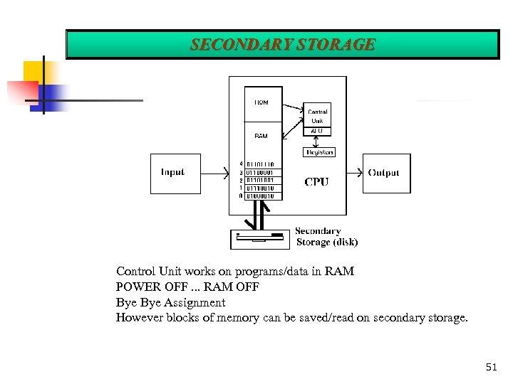 SECONDARY STORAGE Control Unit works on programs/data in RAM POWER OFF. . . RAM