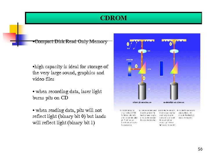 CDROM • Compact Disk Read Only Memory • high capacity is ideal for storage