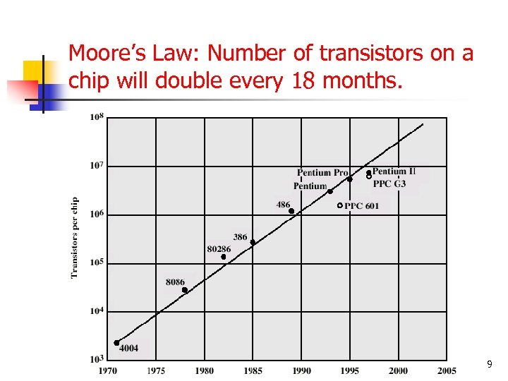 Moore's Law: Number of transistors on a chip will double every 18 months. 9