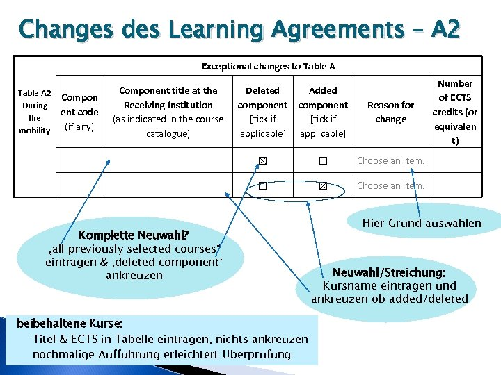 Changes des Learning Agreements – A 2 Exceptional changes to Table A 2 During