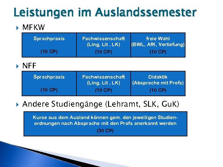Leistungen im Auslandssemester MFKW Sprachpraxis (10 CP) freie Wahl (BWL, Af. K, Vertiefung) (10