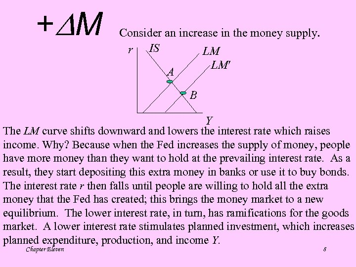 + M Consider an increase in the money supply. r IS LM LM A