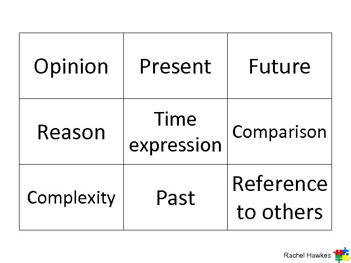 Opinion Reason Complexity Present Future Time Comparison expression Past Reference to others Rachel Hawkes