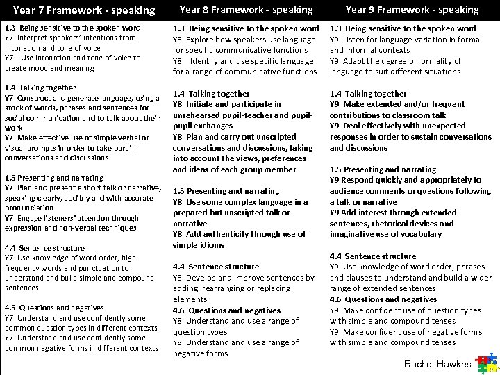 Year 7 Framework - speaking 1. 3 Being sensitive to the spoken word Y