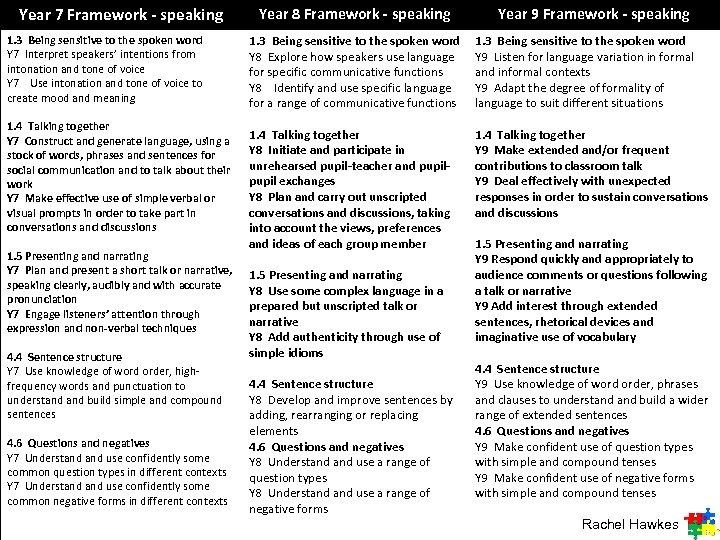 Year 7 Framework - speaking 1. 3 Being sensitive to the spoken word Y