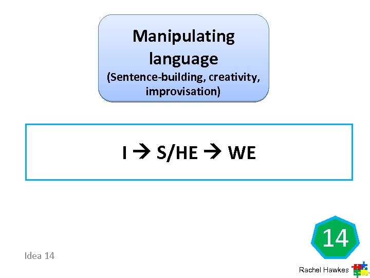 Manipulating language (Sentence-building, creativity, improvisation) I S/HE WE Idea 14 14 Rachel Hawkes