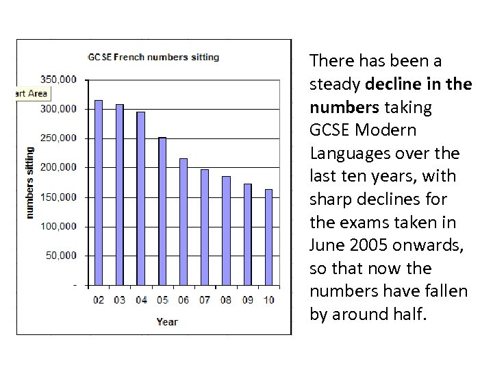 There has been a steady decline in the numbers taking GCSE Modern Languages over