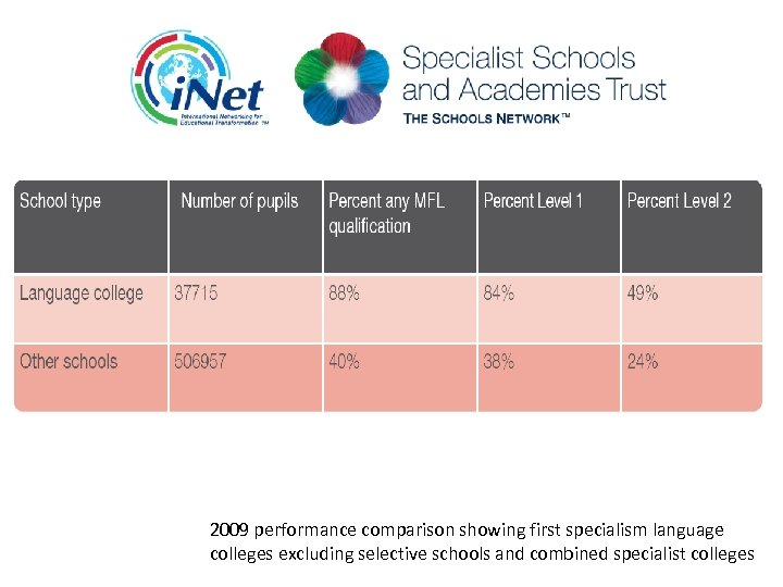 2009 performance comparison showing first specialism language colleges excluding selective schools and combined specialist