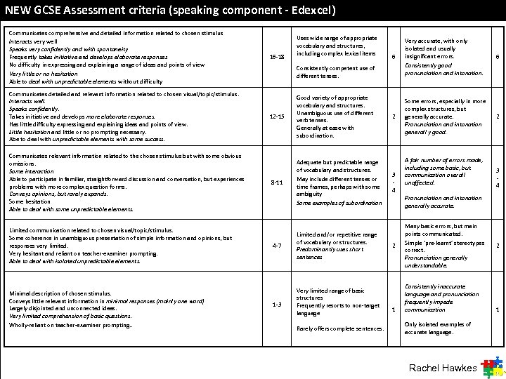 NEW GCSE Assessment criteria (speaking component - Edexcel) Communicates comprehensive and detailed information related