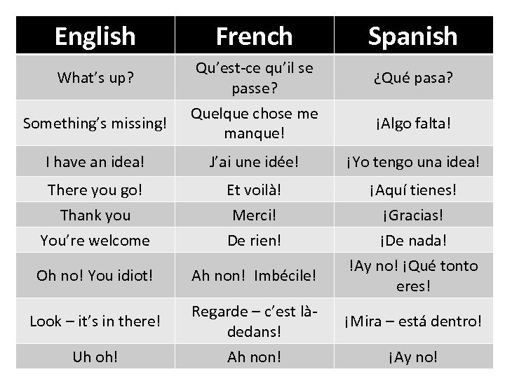 English What's up? Something's missing! French Qu'est-ce qu'il se passe? Quelque chose me manque!