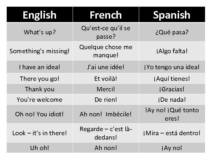 English What's up? Something's missing! French Qu'est-ce qu'il se passe? Quelque chose me manque!