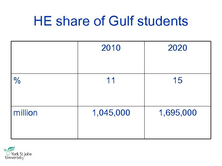 HE share of Gulf students 2010 % million 2020 11 15 1, 045, 000