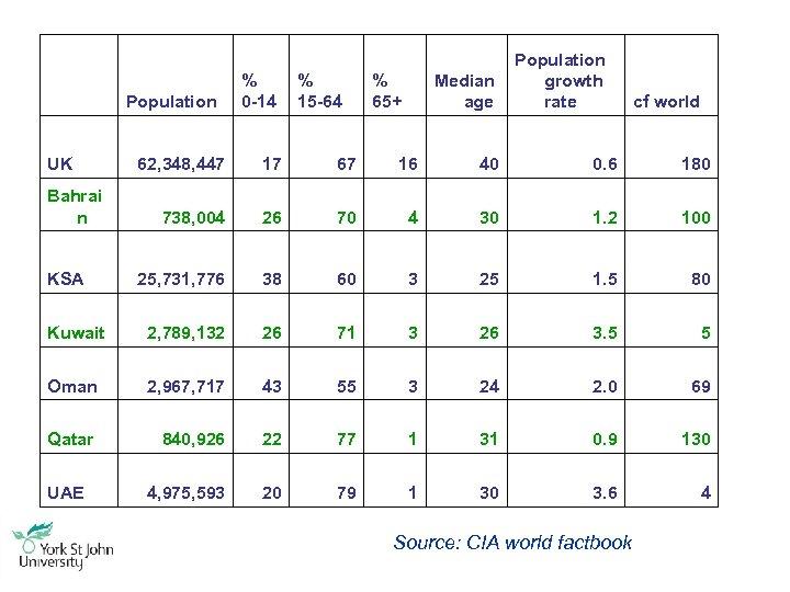 Population UK % 0 -14 % 15 -64 % 65+ Median age Population growth