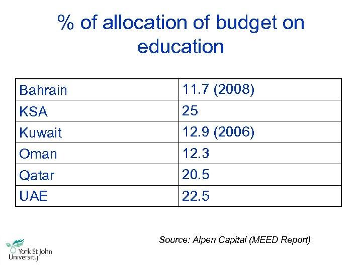 % of allocation of budget on education Bahrain 11. 7 (2008) KSA 25 Kuwait
