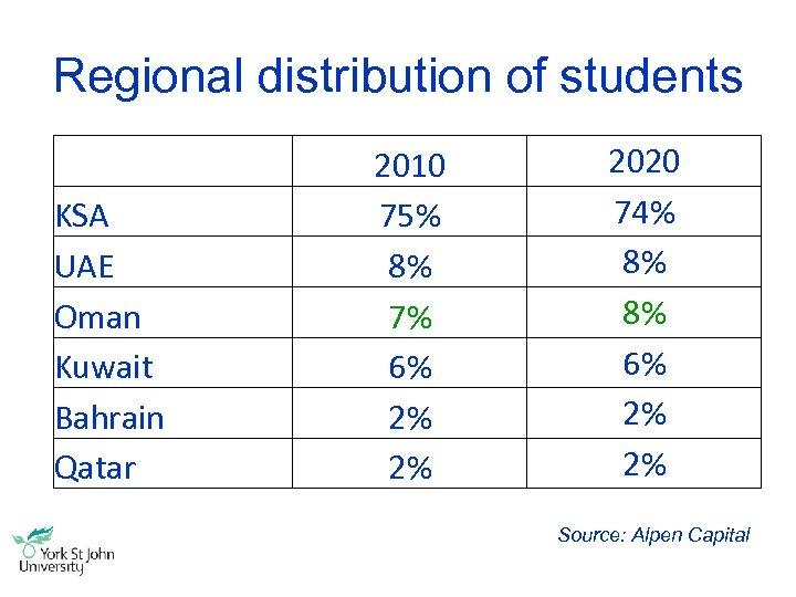 Regional distribution of students KSA UAE Oman Kuwait Bahrain Qatar 2010 75% 8% 7%