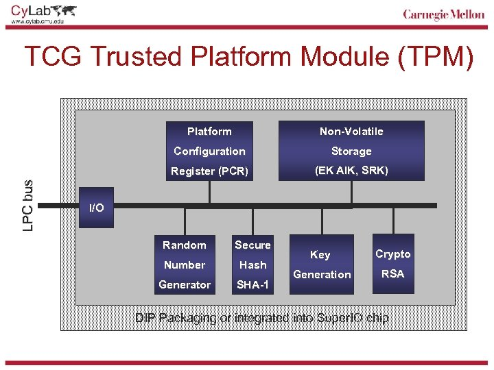 TCG Trusted Platform Module (TPM) Non-Volatile Configuration Storage Register (PCR) LPC bus Platform (EK