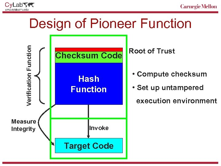 Verification Function Design of Pioneer Function Measure Integrity Checksum Code Hash Function Root of